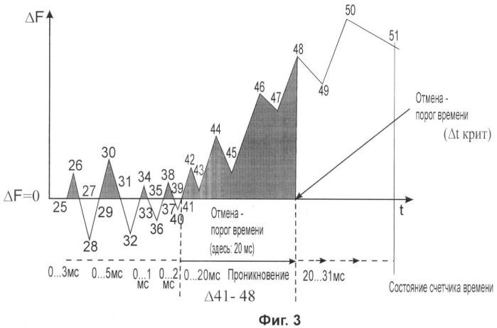Способ и устройство для определения степени твердости полутвердых материалов