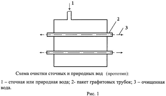 Способ восстановления проницаемости полупроницаемых стенок графитовых трубок гиперфильтрационных установок