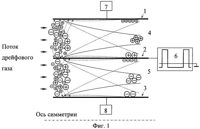 Устройство для одновременного разделения положительных и отрицательных ионов