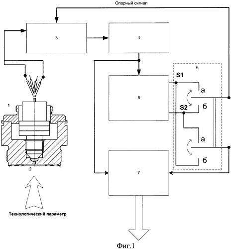 Способ и устройство диагностики технологического устройства с использованием сигнала датчика технологического параметра