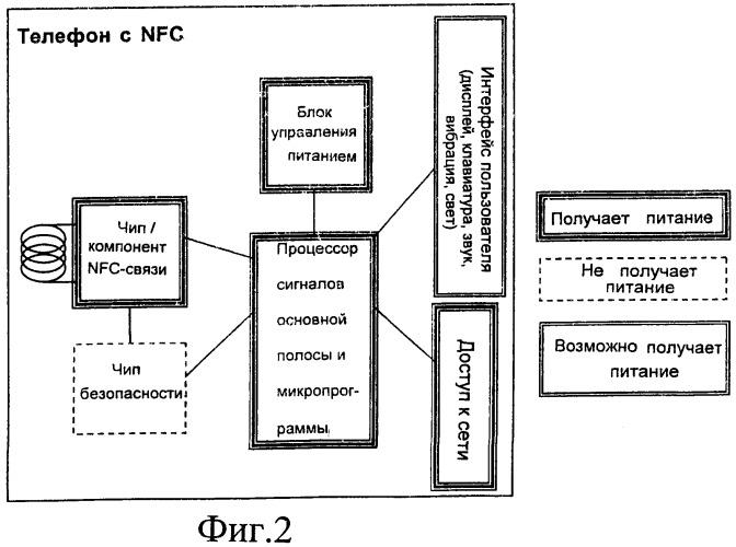 Система и способ управления связью в ближнем поле для мобильного многофункционального устройства, когда батарея этого устройства не заряжена или заряжена лишь частично