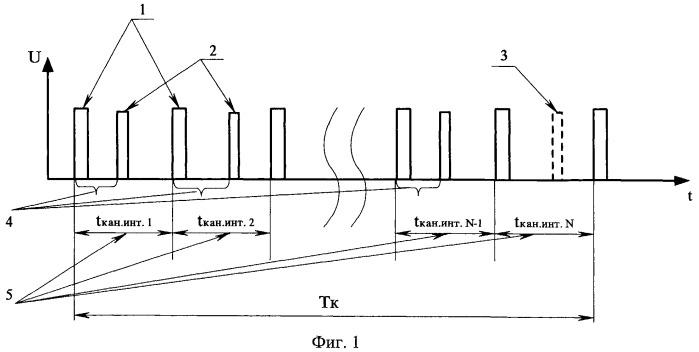 Способ регистрации и обработки радиотелеметрического сигнала, модулированного по времени