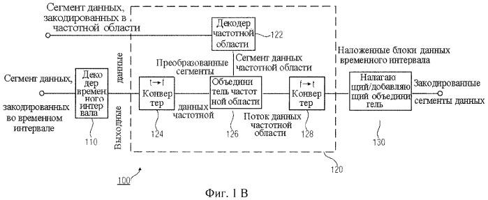 Кодер, декодер и методы кодирования и декодирования сегментов данных, представляющих собой поток данных временной области