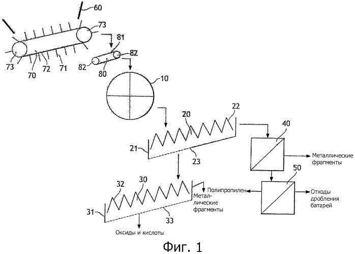 Способ переработки целых свинцовых аккумуляторов и устройство для его осуществления