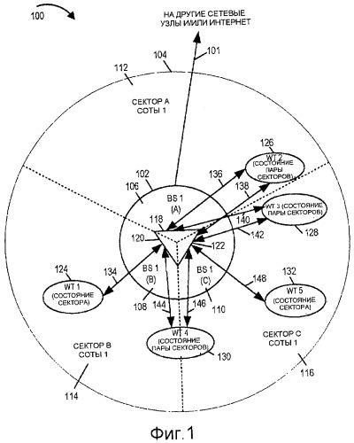 Секторизованные базовые станции в виде многоантенных систем