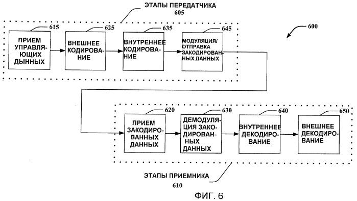 Способ и устройство для обеспечения каскадных кодов для каналов радиомаяка