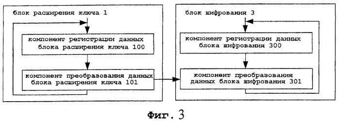 Способ обработки шифрования на основе алгоритма пакетного шифрования