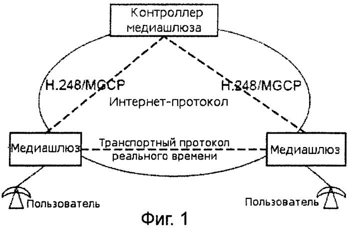 Способ, система и сетевой объект для получения информации о возможностях протокола описания сеанса