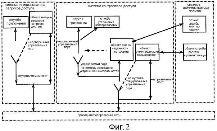 Способ управления доступом к защищенной сети на основе трехэлементной аутентификации одноранговых объектов