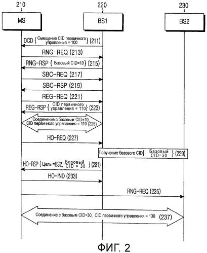 Устройство и способ управления идентификацией соединения в системе связи