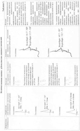 Способ объективной оценки результатов ортодонтического лечения
