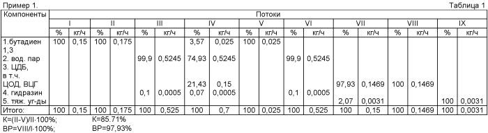 Способ получения циклических димеров бутадиена