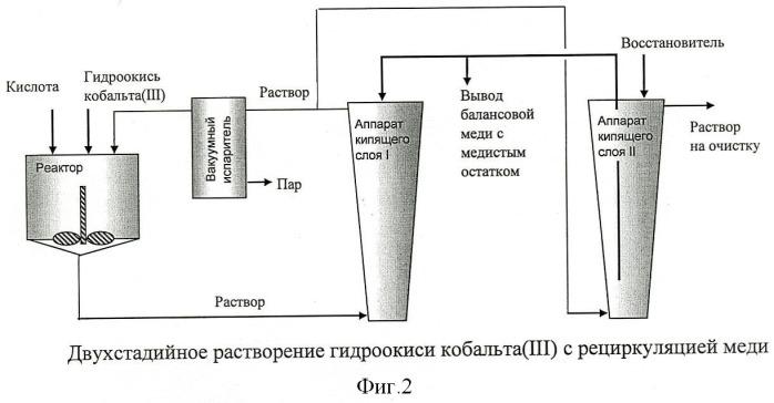 Способ получения кобальта и его соединений
