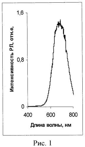 Способ разделения минералов меди и серебра из зон окисления сульфидных полиметаллических месторождений