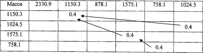 Способ выравнивания хроматограмм пептидных смесей