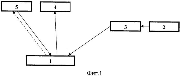 Способ и устройство обнаружения ферромагнитных объектов в воде