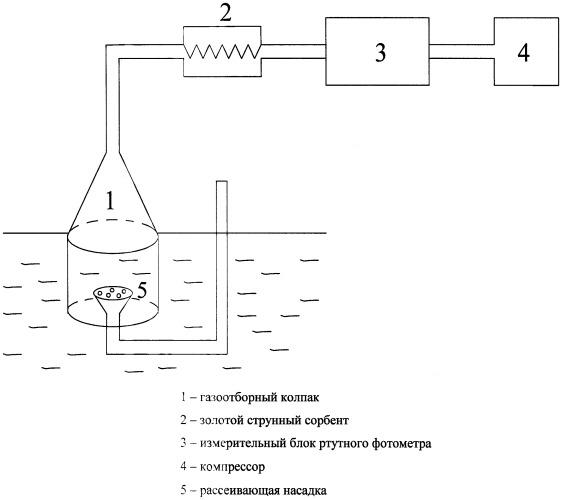 Способ поисков месторождений полезных ископаемых по атомарным формам ртути в природных водах