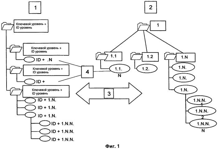 Способ улучшения характеристик при обработке данных в межпроцессной цифровой модели