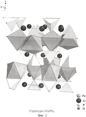 Способ получения высокодисперсных катодных материалов lixfeymzpo4/c со структурой оливина