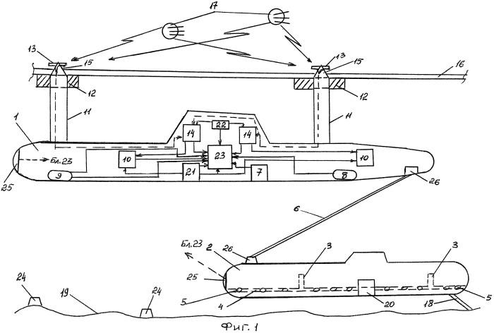 Способ прокладки морских подводных кабелей