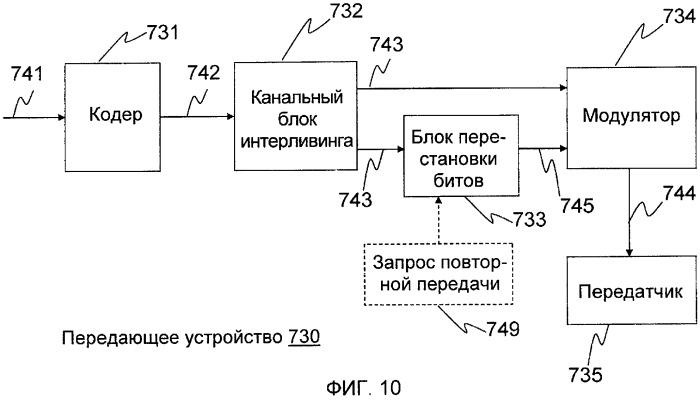 Способ передачи (варианты) и передающее устройство (варианты) для системы беспроводной связи
