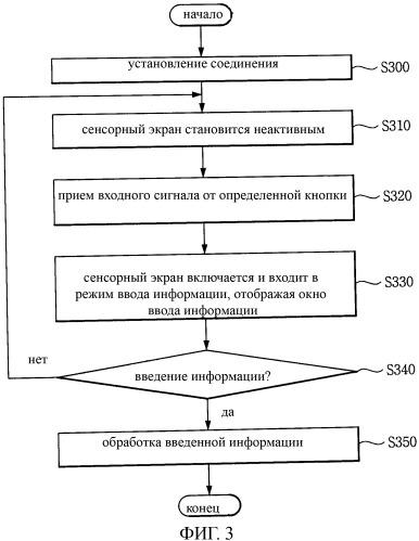 Терминал мобильной связи с сенсорным экраном и способ ввода информации, его использующий