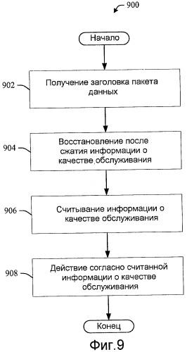 Информация о качестве обслуживания обратной линии связи в заголовке пакета данных
