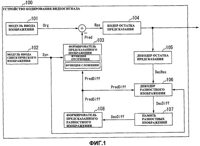 Способ кодирования видеосигнала и способ декодирования, устройства для этого и носители хранения информации, которые хранят программы для этого