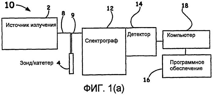 Оценка видоизменения ткани с использованием оптоволоконного устройства