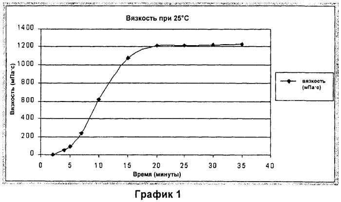Композиция для введения биологически активных веществ во влагалище и прямую кишку и ее применения