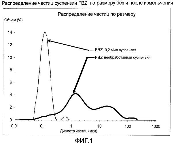 Суспензия, содержащая карбамат бензимидазола и полисорбат