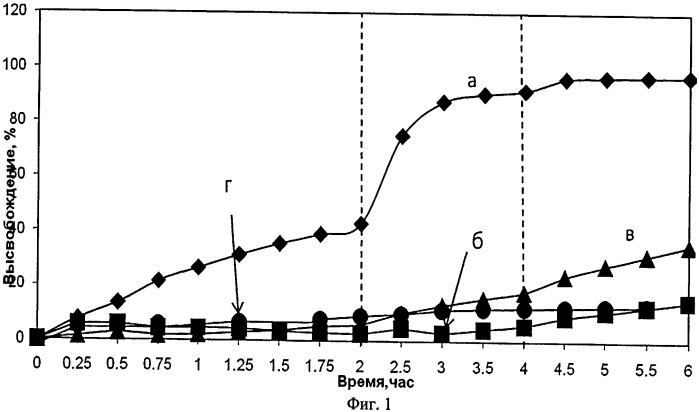 Способ получения носителя биологически активных соединений на основе интерполиэлектролитного комплекса