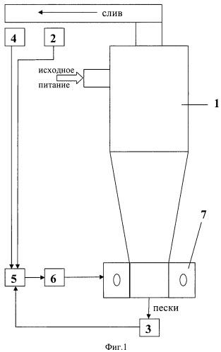 Способ автоматического управления гидроциклоном