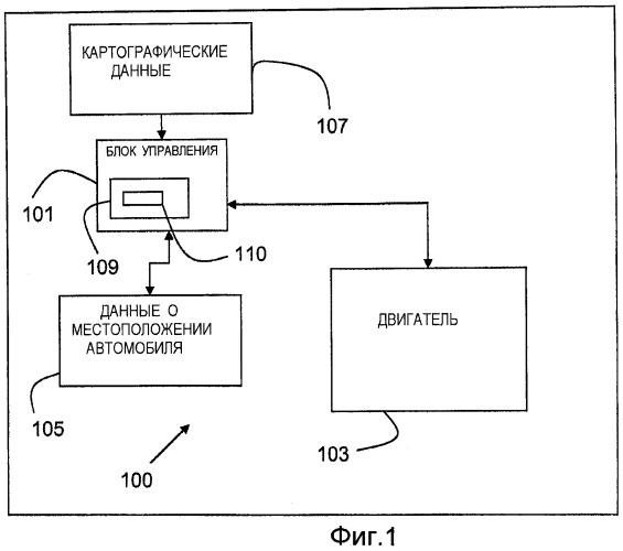 Способ и система автоматизированного управления скоростью транспортных средств