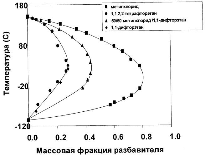 Способ приготовления углеводородного резинового клея с использованием фторуглеводородного разбавителя
