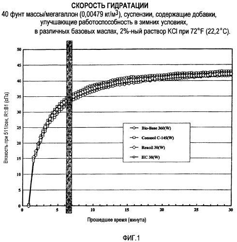 Добавки, улучшающие работоспособность в зимних условиях, для полимерных суспензий на масляной основе и способ их получения и использования