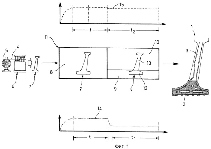 Способ изготовления фасонной детали, имеющей, по меньшей мере, две структурные области разной пластичности