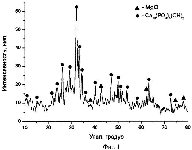 Способ получения антикоррозионных кальцийсодержащих покрытий на сплавах магния