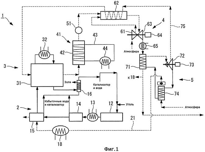 Станция комбинированного цикла с внутрицикловой газификацией угля