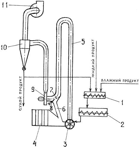 Способ сушки высоковлажных продуктов и установка для его осуществления