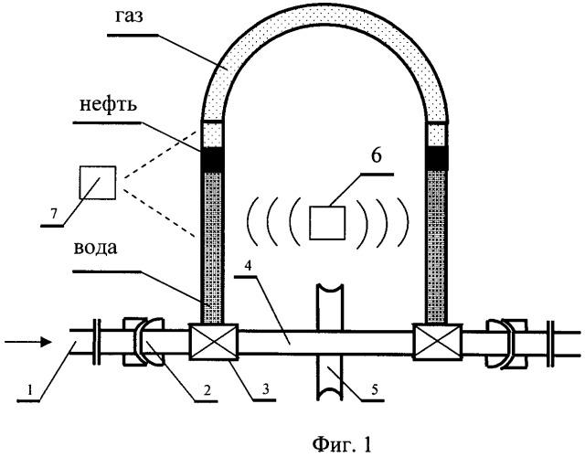 Устройство с поворотным байпасом для измерений водогазонефтяных потоков