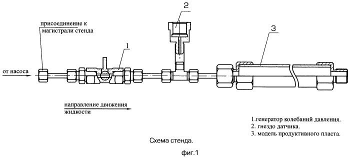 Способ и стенд для испытания гидромеханического генератора колебаний давления в потоке жидкости