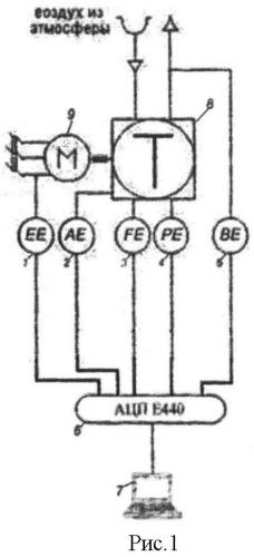 Автоматизированная система диагностики стационарных дизельных двигателей