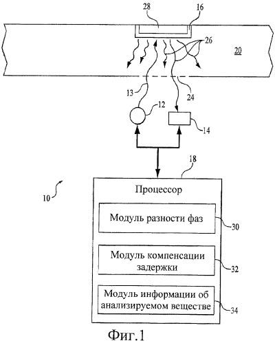 Система и способ компенсации задержки системы при анализе анализируемого вещества