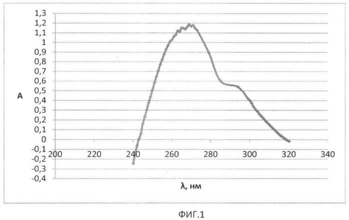 Способ количественного определения цефалоспориновых антибиотиков в биосредах