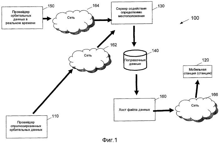 Способ и устройство для определения положения при наличии расширенной орбитальной информации спутниковой системы позиционирования