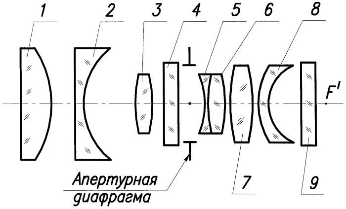 Широкоугольный объектив