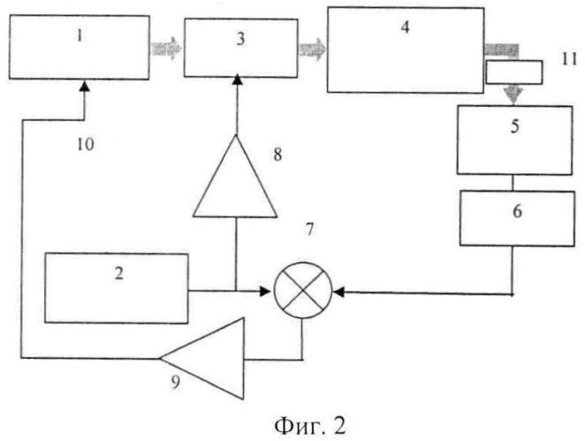 Фазочувствительный способ частотной стабилизации лазерного излучения и акустооптический модулятор для осуществления фазовой модуляции лазерного излучения