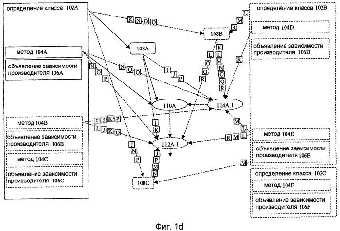 Графоориентированное программирование и выполнение на основе производителей
