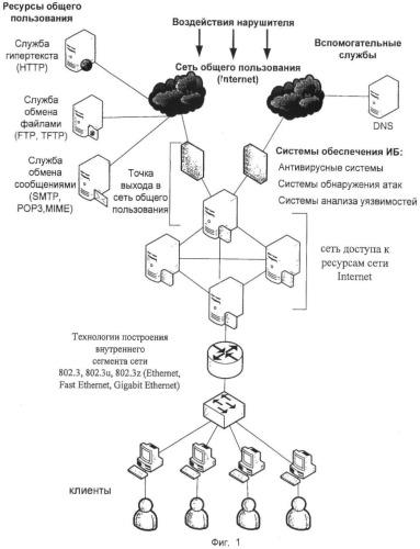 Способ обеспечения информационной безопасности при доступе пользователя к внешним информационным ресурсам через интернет